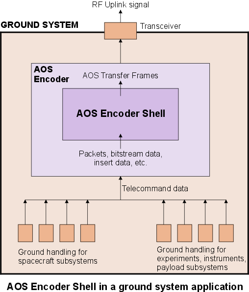 AOS Encoder Shell ground-based application
